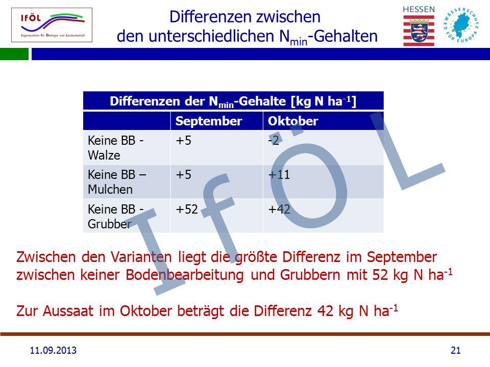 Differenzen zwischen den unterschiedlichen N min -Gehalten Differenzen der N min -Gehalte [kg N ha -1 ] SeptemberOktober Keine BB - Walze +5-2 Keine BB – Mulchen +5+11 Keine BB - Grubber +52+42 2111.09.2013 Zwischen den Varianten liegt die größte Differenz im September zwischen keiner Bodenbearbeitung und Grubbern mit 52 kg N ha -1 Zur Aussaat im Oktober beträgt die Differenz 42 kg N ha -1 I f Ö L