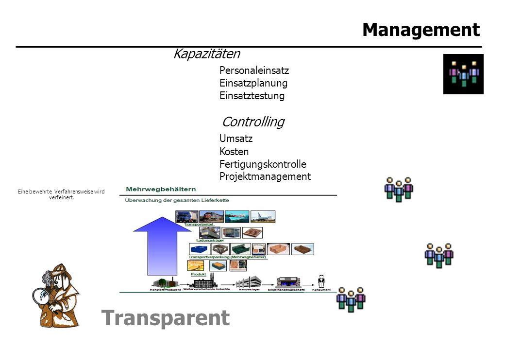 Transparent Management Kapazitäten Personaleinsatz Einsatzplanung Einsatztestung Controlling Umsatz Kosten Fertigungskontrolle Projektmanagement Kunden Reklamationen Kundenwünsche Eine bewehrte Verfahrensweise wird verfeinert.