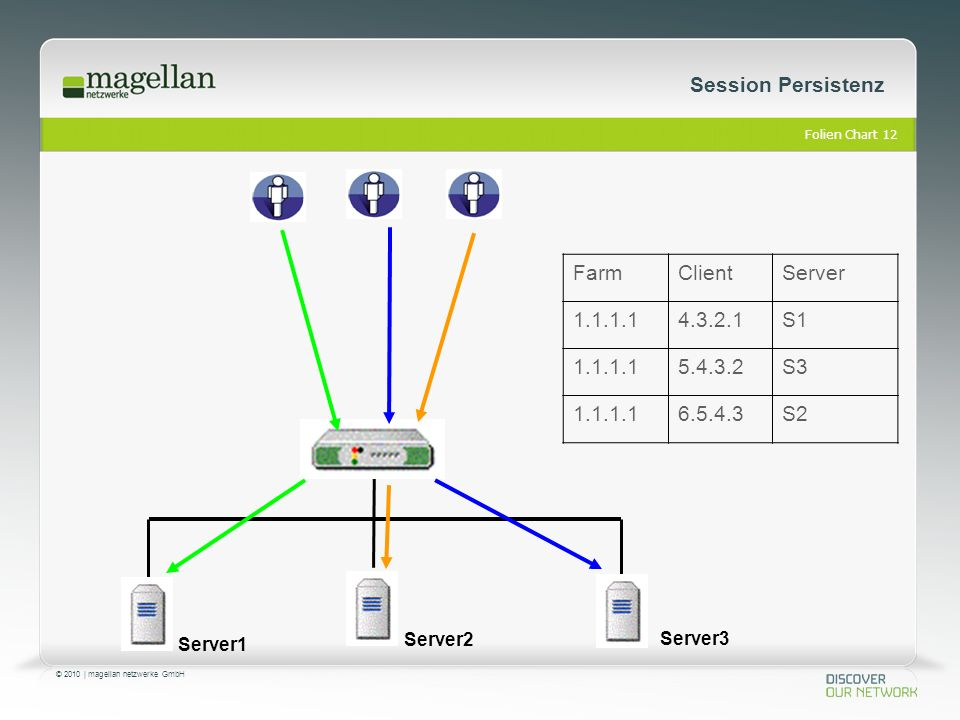 Folien Chart 12 © 2010 | magellan netzwerke GmbH Session Persistenz Server1 Server2 Server3 ServerClientFarm S14.3.2.11.1.1.1 S35.4.3.21.1.1.1 S26.5.4