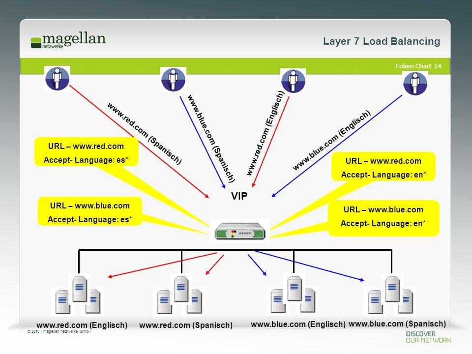 Folien Chart 14 © 2010 | magellan netzwerke GmbH www.red.com (Englisch) VIP www.red.com (Spanisch) www.blue.com (Englisch) www.blue.com (Spanisch) www.red.com (Spanisch) www.blue.com (Englisch) www.red.com (Englisch) www.blue.com (Spanisch) URL – www.red.com Accept- Language: es* URL – www.blue.com Accept- Language: es* URL – www.red.com Accept- Language: en* URL – www.blue.com Accept- Language: en* Layer 7 Load Balancing