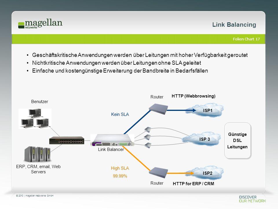 Folien Chart 17 © 2010 | magellan netzwerke GmbH Link Balancing ISP2 Geschäftskritische Anwendungen werden über Leitungen mit hoher Verfügbarkeit geroutet Nichtkritische Anwendungen werden über Leitungen ohne SLA geleitet Einfache und kostengünstige Erweiterung der Bandbreite in Bedarfsfällen Router HTTP (Webbrowsing) HTTP for ERP / CRM Kein SLA High SLA 99.99% Günstige DSL Leitungen Günstige DSL Leitungen ISP 3 Link Balancer ERP, CRM, email, Web Servers Router Benutzer ISP1