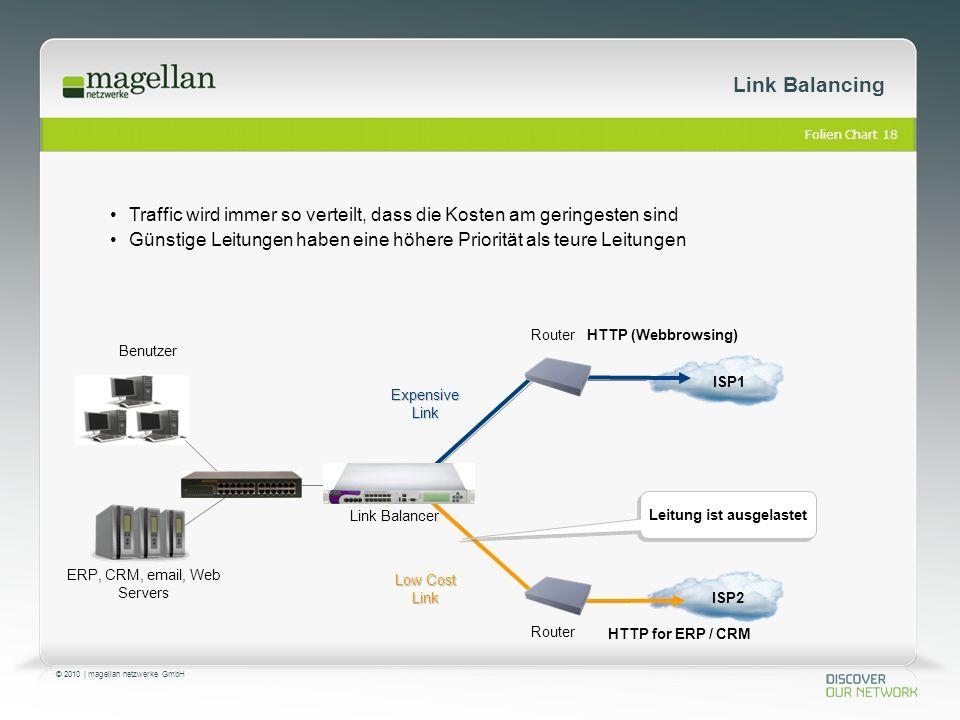 Folien Chart 18 © 2010 | magellan netzwerke GmbH Link Balancing Traffic wird immer so verteilt, dass die Kosten am geringesten sind Günstige Leitungen