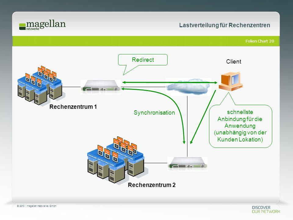 Folien Chart 20 © 2010 | magellan netzwerke GmbH Lastverteilung für Rechenzentren Redirect schnellste Anbindung für die Anwendung (unabhängig von der