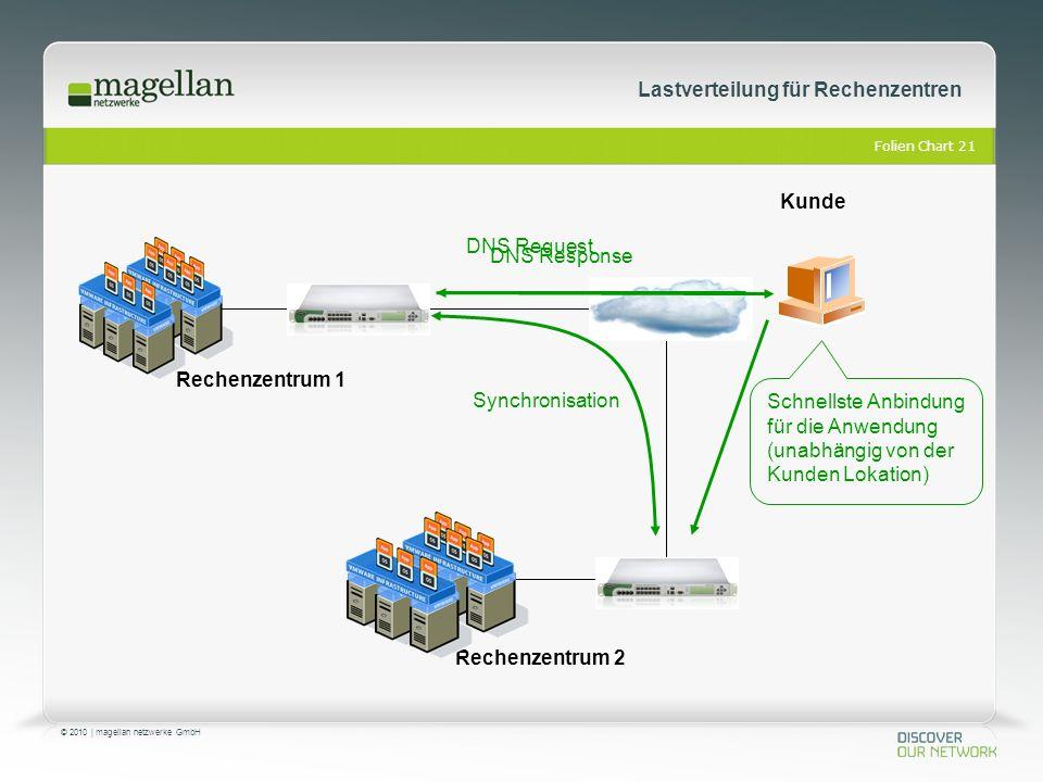 Folien Chart 21 © 2010 | magellan netzwerke GmbH Lastverteilung für Rechenzentren Synchronisation Schnellste Anbindung für die Anwendung (unabhängig von der Kunden Lokation) Kunde Rechenzentrum 1 Rechenzentrum 2 DNS Request DNS Response
