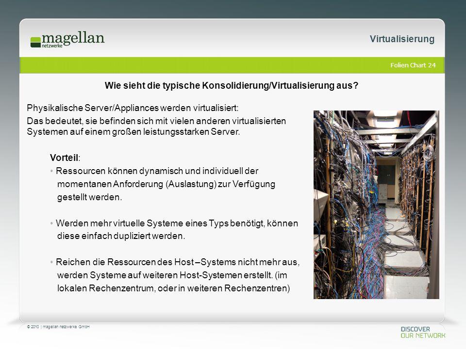 Folien Chart 24 © 2010 | magellan netzwerke GmbH Virtualisierung Physikalische Server/Appliances werden virtualisiert: Das bedeutet, sie befinden sich