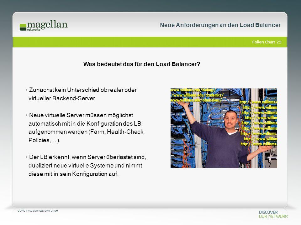 Folien Chart 25 © 2010 | magellan netzwerke GmbH Zunächst kein Unterschied ob realer oder virtueller Backend-Server Neue virtuelle Server müssen möglichst automatisch mit in die Konfiguration des LB aufgenommen werden (Farm, Health-Check, Policies,…).