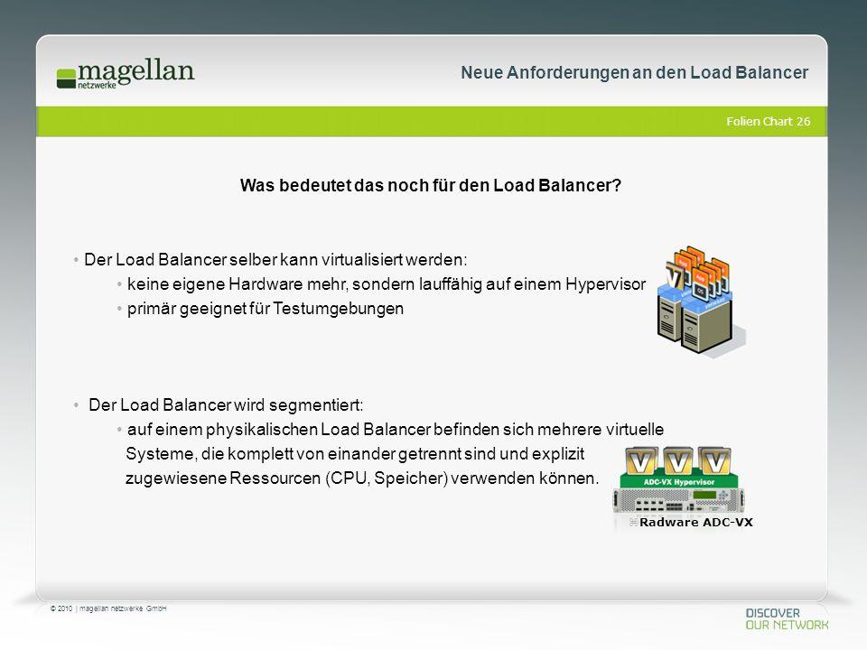 Folien Chart 26 © 2010 | magellan netzwerke GmbH Der Load Balancer selber kann virtualisiert werden: keine eigene Hardware mehr, sondern lauffähig auf