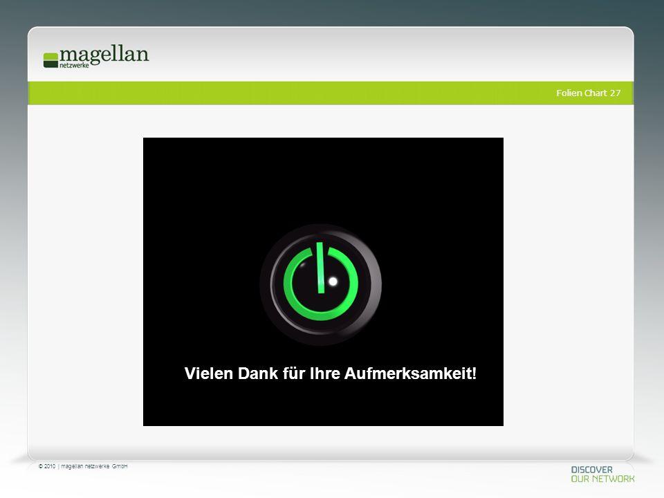Folien Chart 27 © 2010 | magellan netzwerke GmbH Vielen Dank für Ihre Aufmerksamkeit!