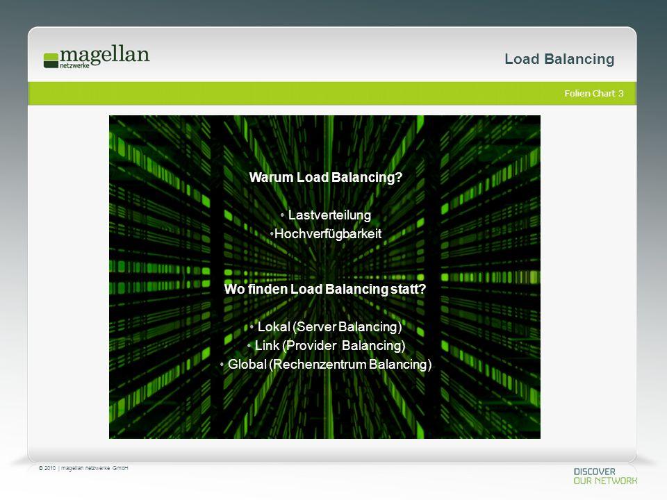Folien Chart 3 © 2010 | magellan netzwerke GmbH Load Balancing Warum Load Balancing? Lastverteilung Hochverfügbarkeit Wo finden Load Balancing statt?