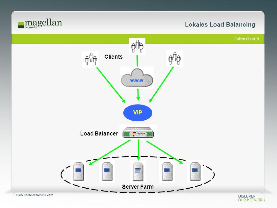 Folien Chart 5 © 2010 | magellan netzwerke GmbH Lokales Load Balancing Load Balancer Farm 1 Farm 2 Farm 3 VIP 1VIP 2VIP 3