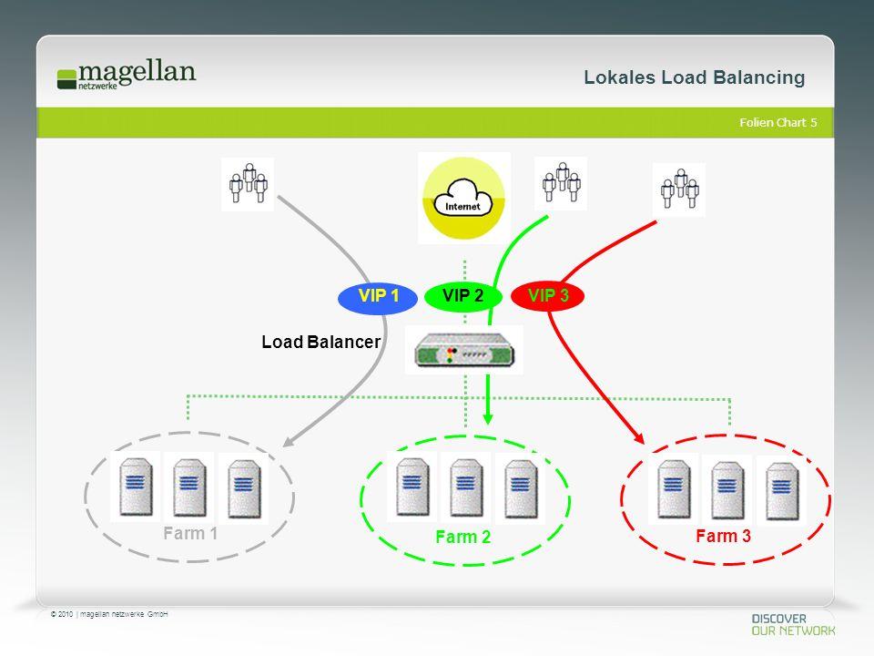 Folien Chart 6 © 2010 | magellan netzwerke GmbH Verteil Methoden VIP Server 1 Server 2 Load Balancer Verteil Methoden Cyclic Least Users Least Traffic SNMP Hashing Response Time Layer 7 Information