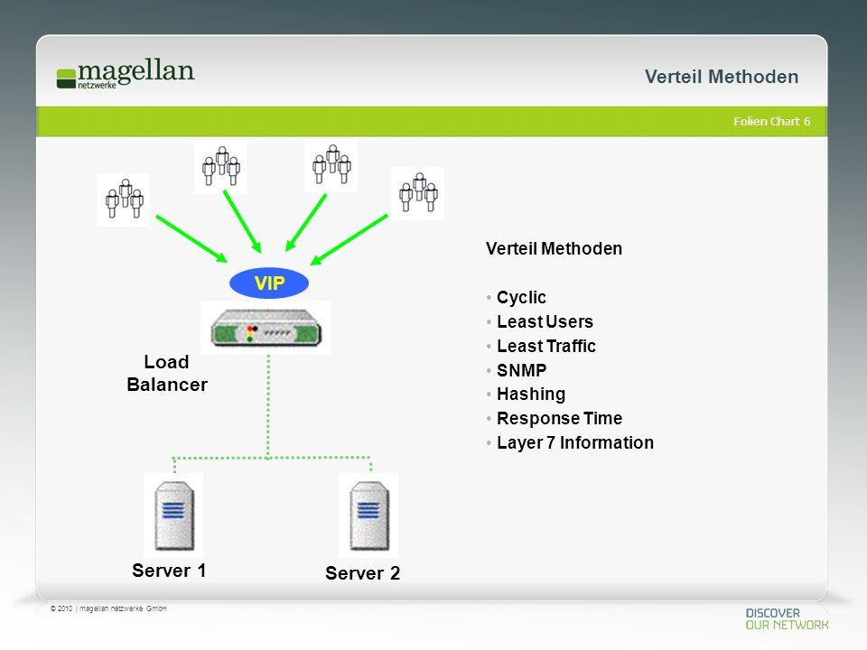 Folien Chart 6 © 2010 | magellan netzwerke GmbH Verteil Methoden VIP Server 1 Server 2 Load Balancer Verteil Methoden Cyclic Least Users Least Traffic