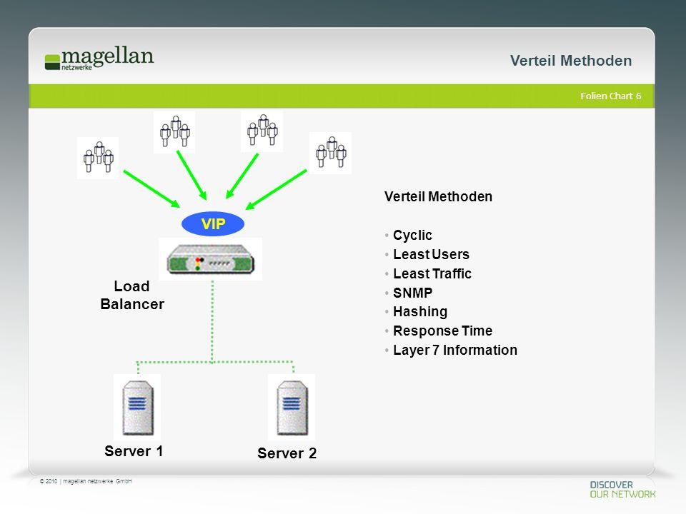 Folien Chart 7 © 2010 | magellan netzwerke GmbH Connectivity Checks Server 1 Server 2 Load Balancer Ping Connectivity Checks: Ping TCP or UDP Port HTTP Page Page Content Radius RTSP