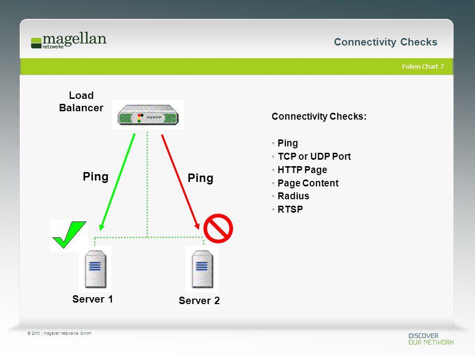 Folien Chart 18 © 2010 | magellan netzwerke GmbH Link Balancing Traffic wird immer so verteilt, dass die Kosten am geringesten sind Günstige Leitungen haben eine höhere Priorität als teure Leitungen ISP2 Router HTTP for ERP / CRM Expensive Link Low Cost Link Link Balancer ERP, CRM, email, Web Servers Router Benutzer ISP1 Leitung ist ausgelastet HTTP (Webbrowsing)