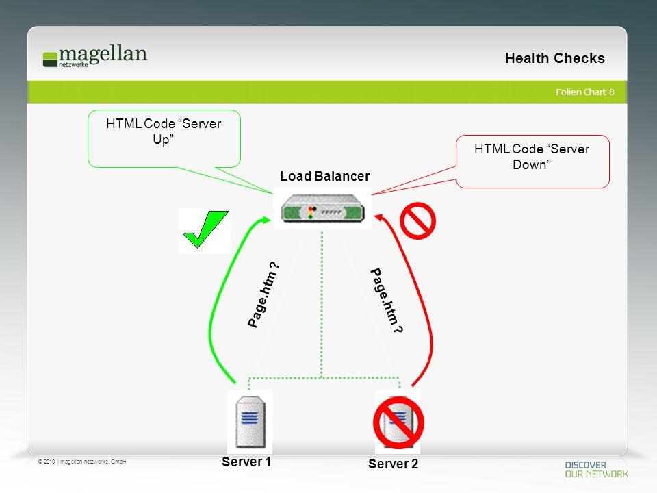 Folien Chart 9 © 2010 | magellan netzwerke GmbH Health Checks Server 1 Server 2 Load Balancer Page.htm .
