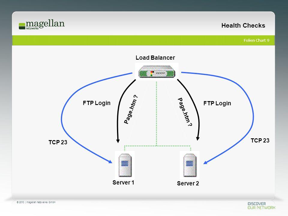 Folien Chart 10 © 2010 | magellan netzwerke GmbH Health Checks Server 1 Server 2 Load Balancer App 1 App 2 Database 1.