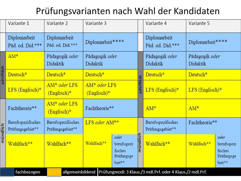 Prüfungsvarianten nach Wahl der Kandidaten fachbezogenallgemeinbildend Prüfungmodi: 3 Klaus./3 mdl.Prf.