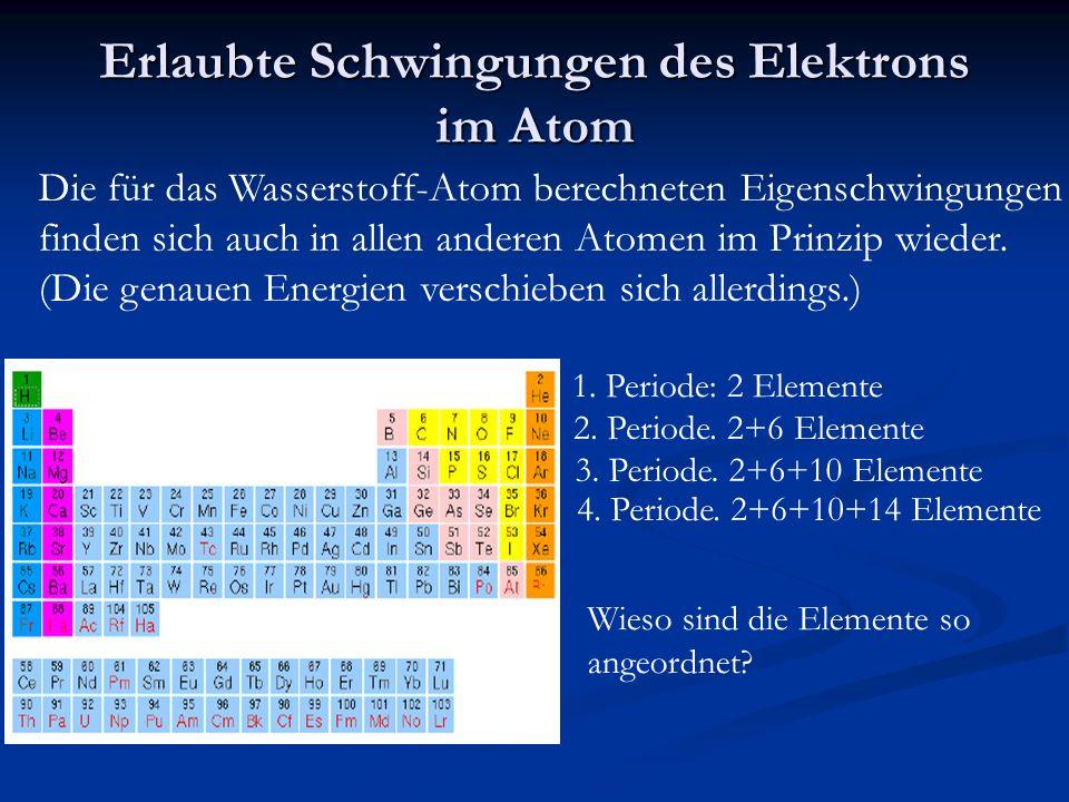Erlaubte Schwingungen des Elektrons im Atom Die für das Wasserstoff-Atom berechneten Eigenschwingungen finden sich auch in allen anderen Atomen im Prinzip wieder.