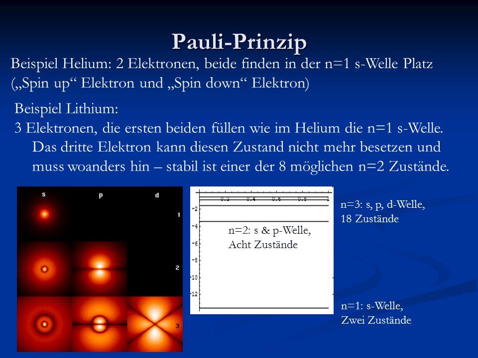"""Pauli-Prinzip Beispiel Helium: 2 Elektronen, beide finden in der n=1 s-Welle Platz (""""Spin up Elektron und """"Spin down Elektron) Beispiel Lithium: 3 Elektronen, die ersten beiden füllen wie im Helium die n=1 s-Welle."""