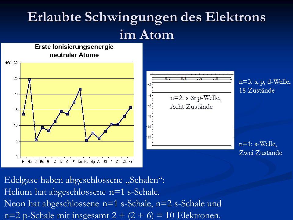 """Erlaubte Schwingungen des Elektrons im Atom Edelgase haben abgeschlossene """"Schalen"""": Helium hat abgeschlossene n=1 s-Schale. Neon hat abgeschlossene n"""