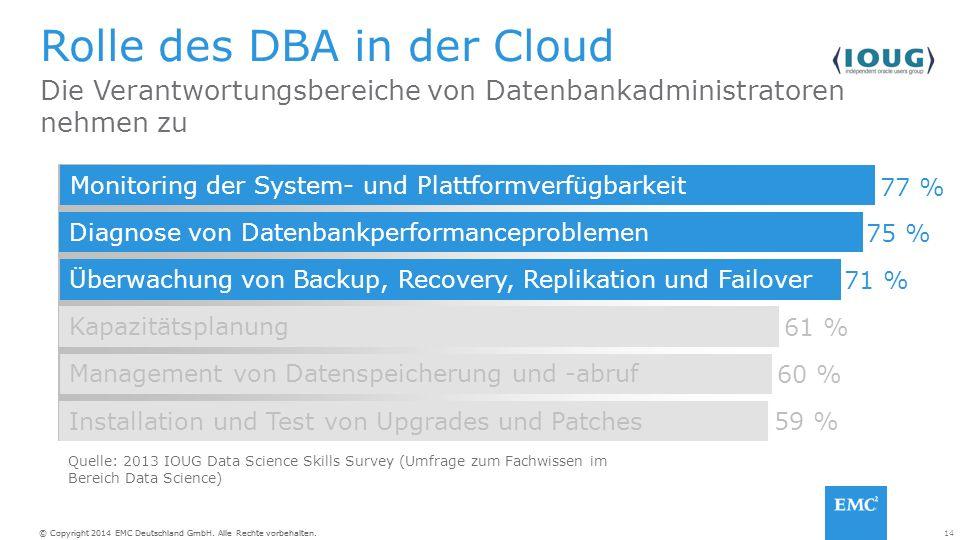 14© Copyright 2014 EMC Deutschland GmbH. Alle Rechte vorbehalten. Die Verantwortungsbereiche von Datenbankadministratoren nehmen zu Rolle des DBA in d
