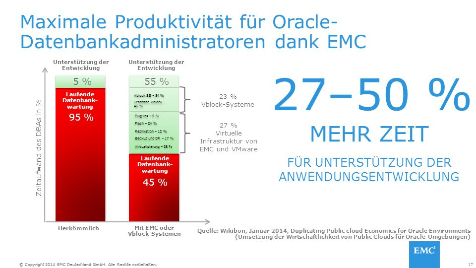 17© Copyright 2014 EMC Deutschland GmbH. Alle Rechte vorbehalten. Maximale Produktivität für Oracle- Datenbankadministratoren dank EMC MEHR ZEIT 27–50