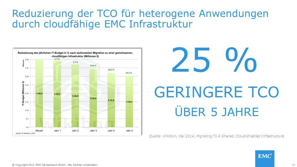 20© Copyright 2014 EMC Deutschland GmbH. Alle Rechte vorbehalten. Reduzierung der TCO für heterogene Anwendungen durch cloudfähige EMC Infrastruktur G