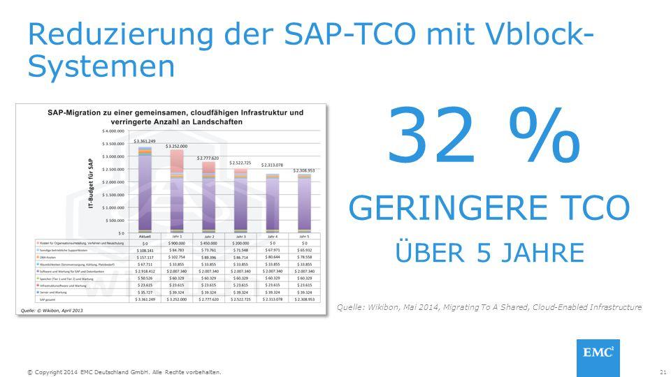 21© Copyright 2014 EMC Deutschland GmbH. Alle Rechte vorbehalten. Reduzierung der SAP-TCO mit Vblock- Systemen GERINGERE TCO ÜBER 5 JAHRE 32 % Quelle: