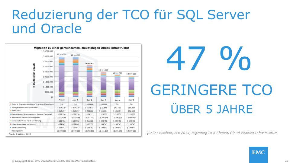 23© Copyright 2014 EMC Deutschland GmbH. Alle Rechte vorbehalten. Reduzierung der TCO für SQL Server und Oracle GERINGERE TCO ÜBER 5 JAHRE 47 % Quelle