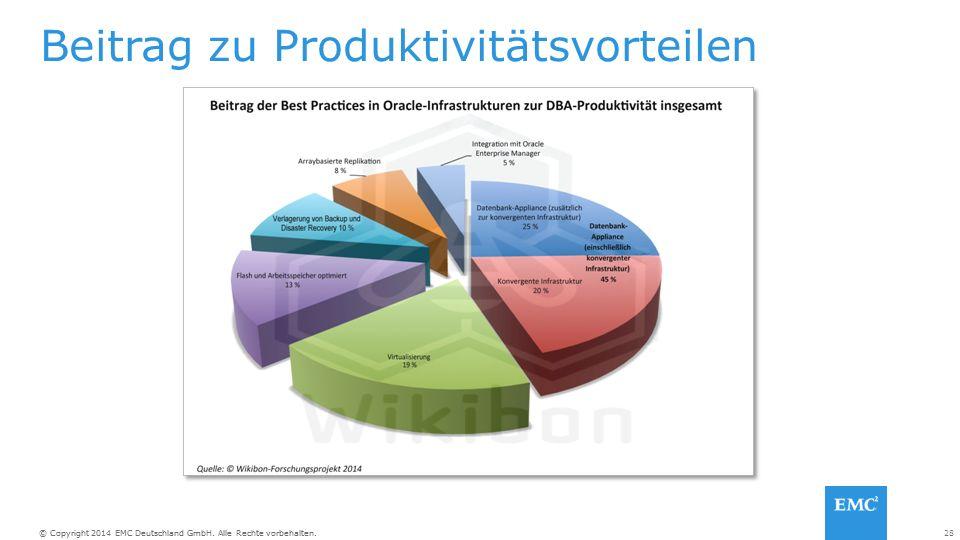 28© Copyright 2014 EMC Deutschland GmbH. Alle Rechte vorbehalten. Beitrag zu Produktivitätsvorteilen