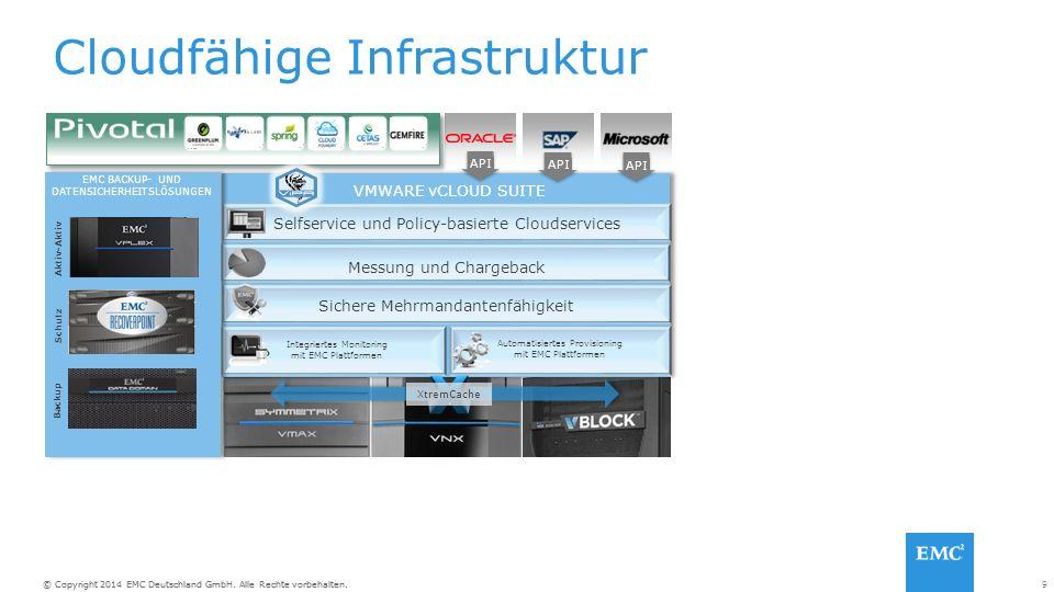 9© Copyright 2014 EMC Deutschland GmbH. Alle Rechte vorbehalten. Cloudfähige Infrastruktur Selfservice und Policy-basierte Cloudservices VMWARE vCLOUD