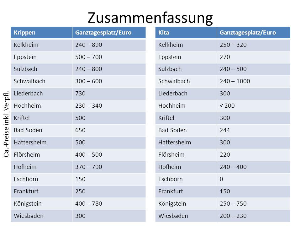 StadtEinwohner Haushalt (Aufwendungen) 2014 (in Euro) Zuschüsse Kinderbetreung / Euro Krippen-Platz Kosten für Eltern / Euro Liederbach 8.795 (Ende 2013) 16.714.9992.008.554730 Kelkheim 28.200 (Ende 2013) 49.663.7236.600.000 240 – 890 Hofheim 39.012 (Mitte 2013) 75.979.5416.400.000 370 – 790 Kriftel 10.701 (Ende 2013) 21.835.037 (2013) 2.002.796500 Schwalbach 14.855 (Ende 2013) 51.578.254 (2015) 3.732.000300 – 600 Eschborn 20.486 (Ende 2012) 165.463.6607.331.800150 Hochheim 16.838 (Ende 2013) 29.388.244 (2015) 3.200.000230 – 340