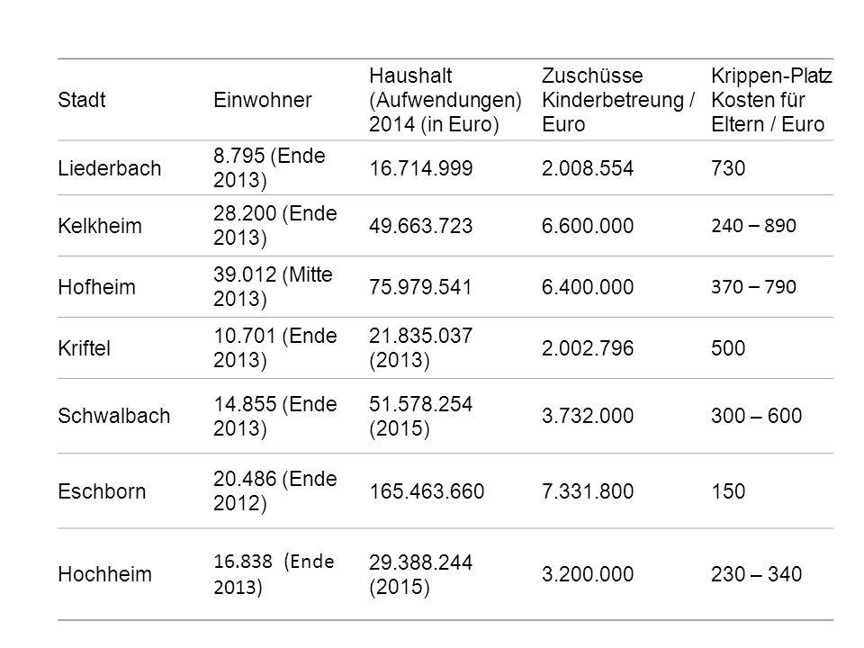 StadtEinwohner Haushalt (Aufwendungen) 2014 (in Euro) Zuschüsse Kinderbetreung / Euro Krippen-Platz Kosten für Eltern / Euro Liederbach 8.795 (Ende 20