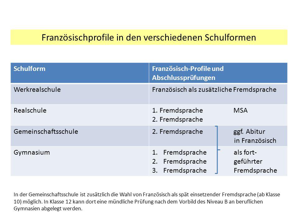 SchulformFranzösisch-Profile und Abschlussprüfungen WerkrealschuleFranzösisch als zusätzliche Fremdsprache Realschule1. Fremdsprache MSA 2. Fremdsprac