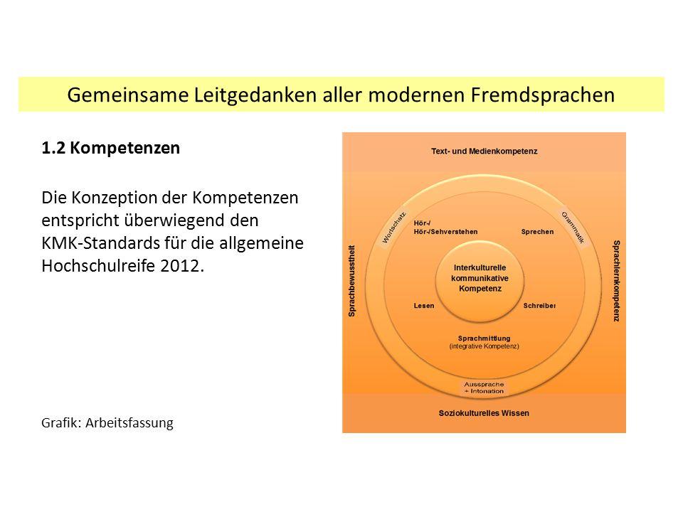 1.2 Kompetenzen Die Konzeption der Kompetenzen entspricht überwiegend den KMK-Standards für die allgemeine Hochschulreife 2012. Grafik: Arbeitsfassung