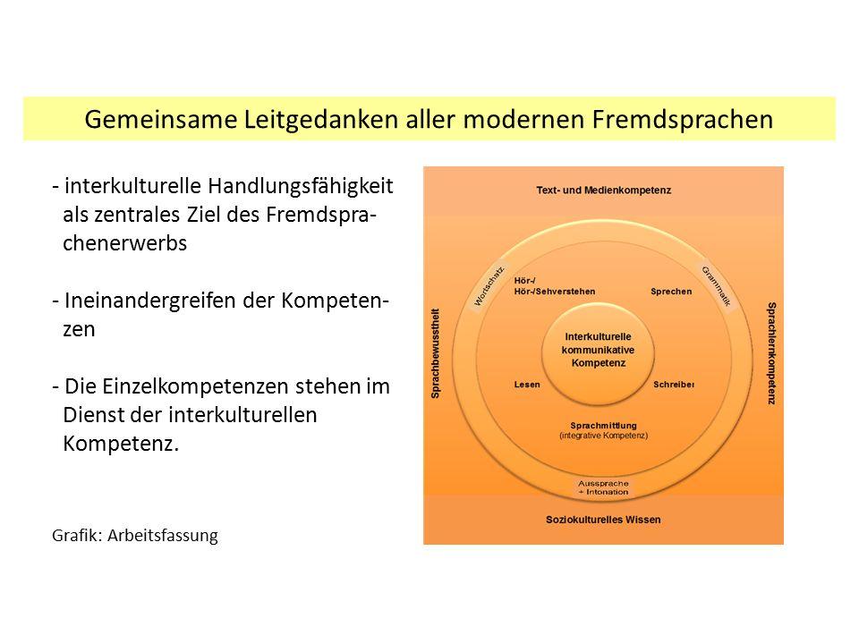 - interkulturelle Handlungsfähigkeit als zentrales Ziel des Fremdspra- chenerwerbs - Ineinandergreifen der Kompeten- zen - Die Einzelkompetenzen stehe