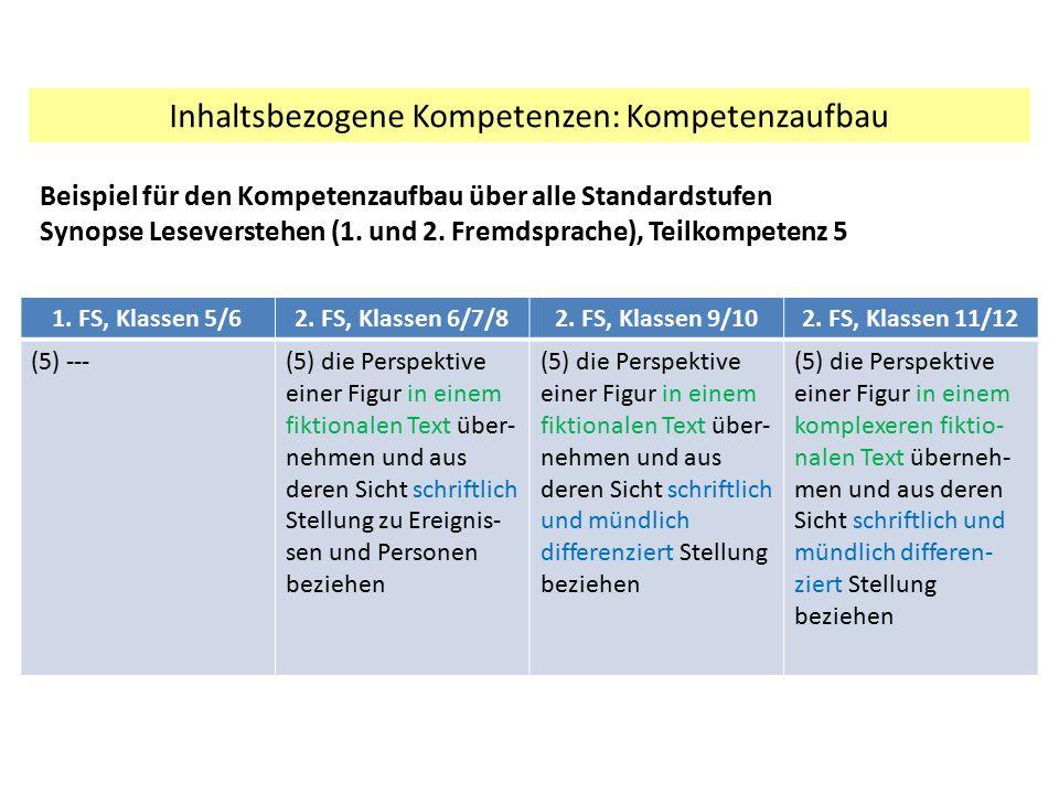Inhaltsbezogene Kompetenzen: Kompetenzaufbau 1. FS, Klassen 5/62. FS, Klassen 6/7/82. FS, Klassen 9/102. FS, Klassen 11/12 (5) ---(5) die Perspektive
