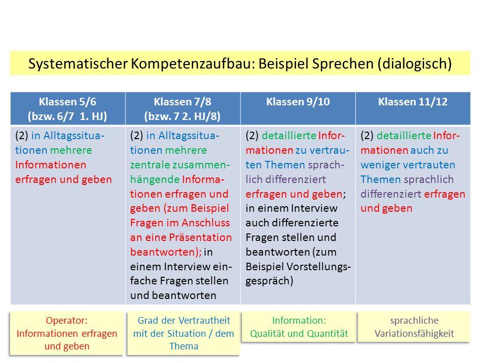 Systematischer Kompetenzaufbau: Beispiel Sprechen (dialogisch) Klassen 5/6 (bzw. 6/7 1. HJ) Klassen 7/8 (bzw. 7 2. HJ/8) Klassen 9/10Klassen 11/12 (2)