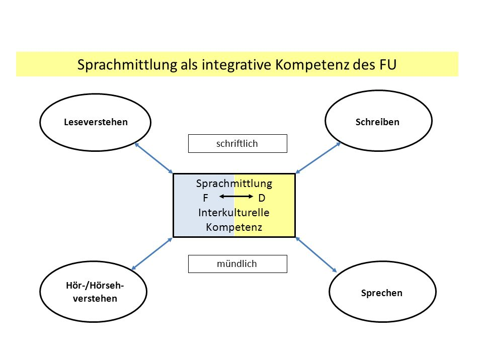 Sprachmittlung als integrative Kompetenz des FU LeseverstehenSchreiben Hör-/Hörseh- verstehen Sprechen schriftlich mündlich Sprachmittlung F D Interku