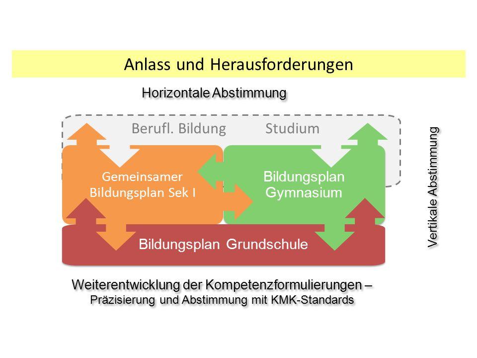 Anlass und Herausforderungen Vertikale Abstimmung Berufl. Bildung Studium Gemeinsamer Bildungsplan Sek I Bildungsplan Gymnasium Bildungsplan Grundschu