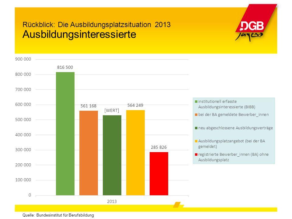 Quelle: Bundesinstitut für Berufsbildung Rückblick: Die Ausbildungsplatzsituation 2013 Ausbildungsinteressierte