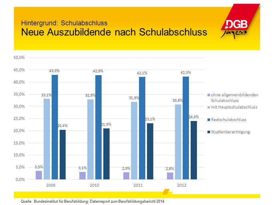 Quelle: Bundesinstitut für Berufsbildung: Datenreport zum Berufsbildungsbericht 2014 Hintergrund: Schulabschluss Neue Auszubildende nach Schulabschluss
