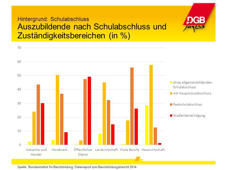 Quelle: Bundesinstitut für Berufsbildung: Datenreport zum Berufsbildungsbericht 2014 Hintergrund: Schulabschluss Auszubildende nach Schulabschluss und Zuständigkeitsbereichen (in %)