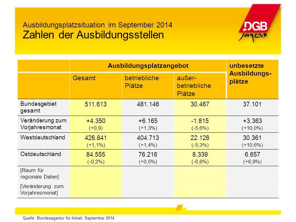 Ausbildungsplatzsituation im September 2014 Zahlen der Ausbildungsstellen Quelle: Bundesagentur für Arbeit, September 2014 Ausbildungsplatzangebotunbesetzte Ausbildungs- plätze Gesamtbetriebliche Plätze außer- betriebliche Plätze Bundesgebiet gesamt 511.613481.14630.46737.101 Veränderung zum Vorjahresmonat +4.350 (+0,9) +6.165 (+1,3%) -1.815 (-5,6%) +3.363 (+10,0%) Westdeutschland 426.841 (+1,1%) 404.713 (+1,4%) 22.128 (-5,3%) 30.361 (+10,6%) Ostdeutschland 84.555 (-0,2%) 76.216 (+0,5%) 8.339 (-6,6%) 6.657 (+6,9%) [Raum für regionale Daten] [Veränderung zum Vorjahresmonat]