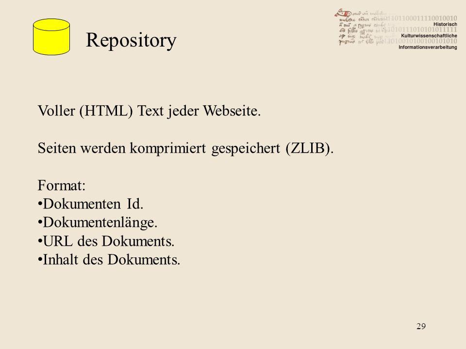 Repository Voller (HTML) Text jeder Webseite. Seiten werden komprimiert gespeichert (ZLIB).