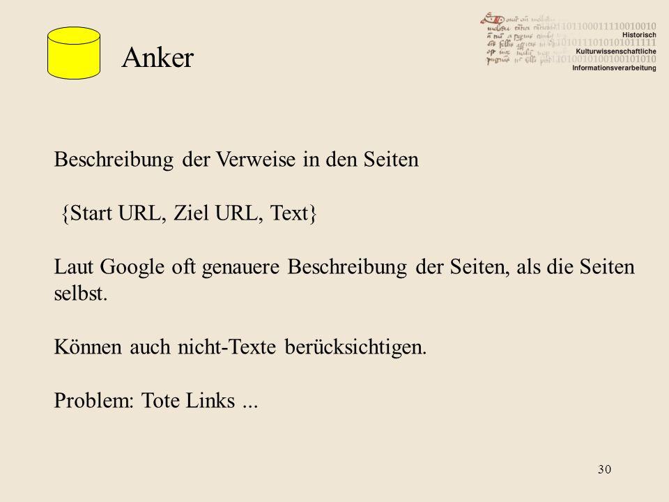 Anker Beschreibung der Verweise in den Seiten {Start URL, Ziel URL, Text} Laut Google oft genauere Beschreibung der Seiten, als die Seiten selbst.