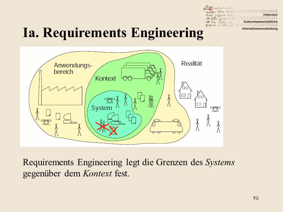 Ia. Requirements Engineering 50 Requirements Engineering legt die Grenzen des Systems gegenüber dem Kontext fest.