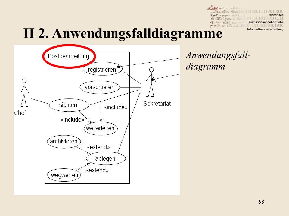 II 2. Anwendungsfalldiagramme 68 Anwendungsfall- diagramm
