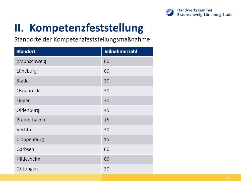 II.Kompetenzfeststellung Standorte der Kompetenzfeststellungsmaßnahme 10 StandortTeilnehmerzahl Braunschweig60 Lüneburg60 Stade30 Osnabrück30 Lingen30