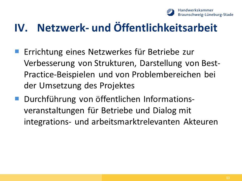 IV.Netzwerk- und Öffentlichkeitsarbeit  Errichtung eines Netzwerkes für Betriebe zur Verbesserung von Strukturen, Darstellung von Best- Practice-Beispielen und von Problembereichen bei der Umsetzung des Projektes  Durchführung von öffentlichen Informations- veranstaltungen für Betriebe und Dialog mit integrations- und arbeitsmarktrelevanten Akteuren 13
